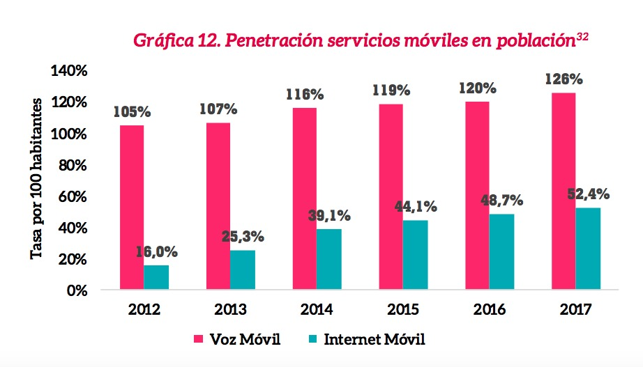 Al menos la mitad de los colombianos ya cuenta con internet móvil