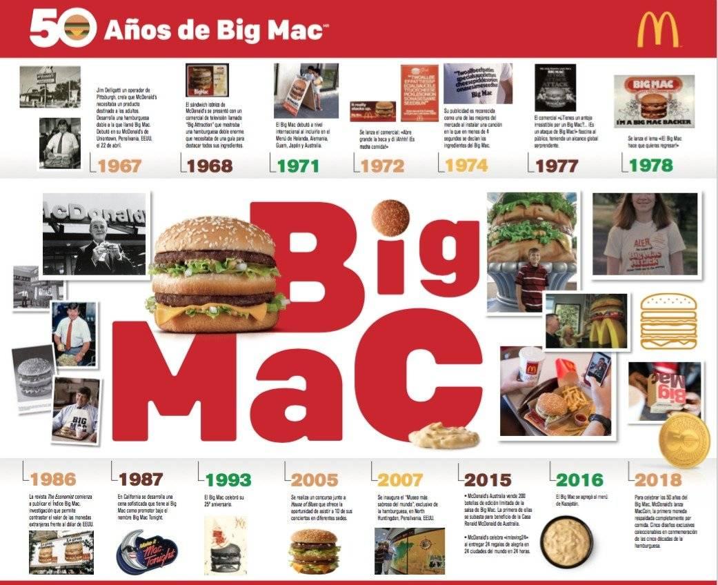 infografica mcdonalds