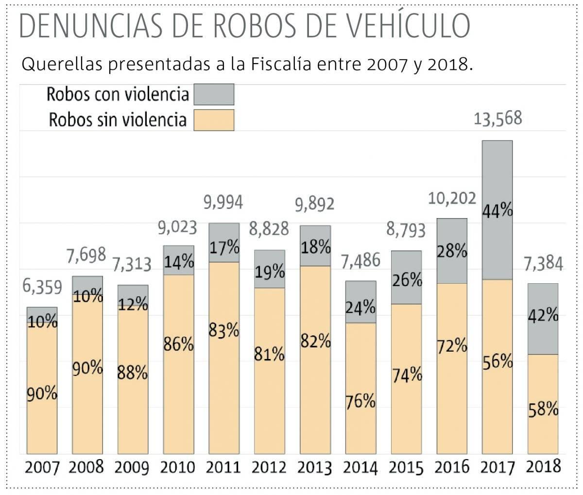 Crece violencia en robo de autos en Jalisco