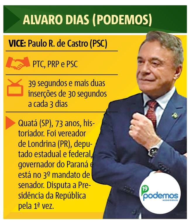 Alvaro Dias (Podemos)
