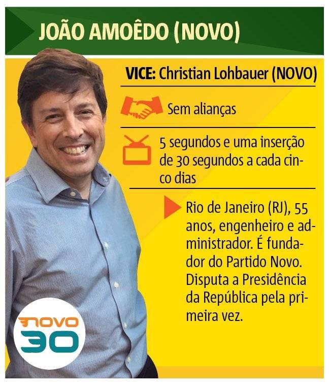 João Amoêdo (Novo)