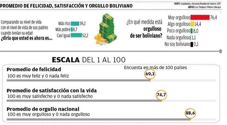 ¿Y en qué medida están orgullosos los ciudadanos de ser bolivianos? Muy orgullosos. La encuesta en Bolivia indica que el orgullo nacional es superior al de otros países latinoamericanos, en un promedio de 88,6 sobre 100, por encima de Perú, Uruguay, Chil