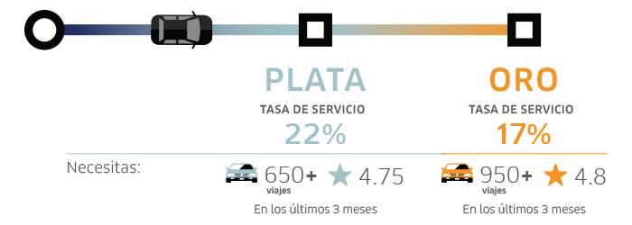 Tasa de Servicio Estrella Uber