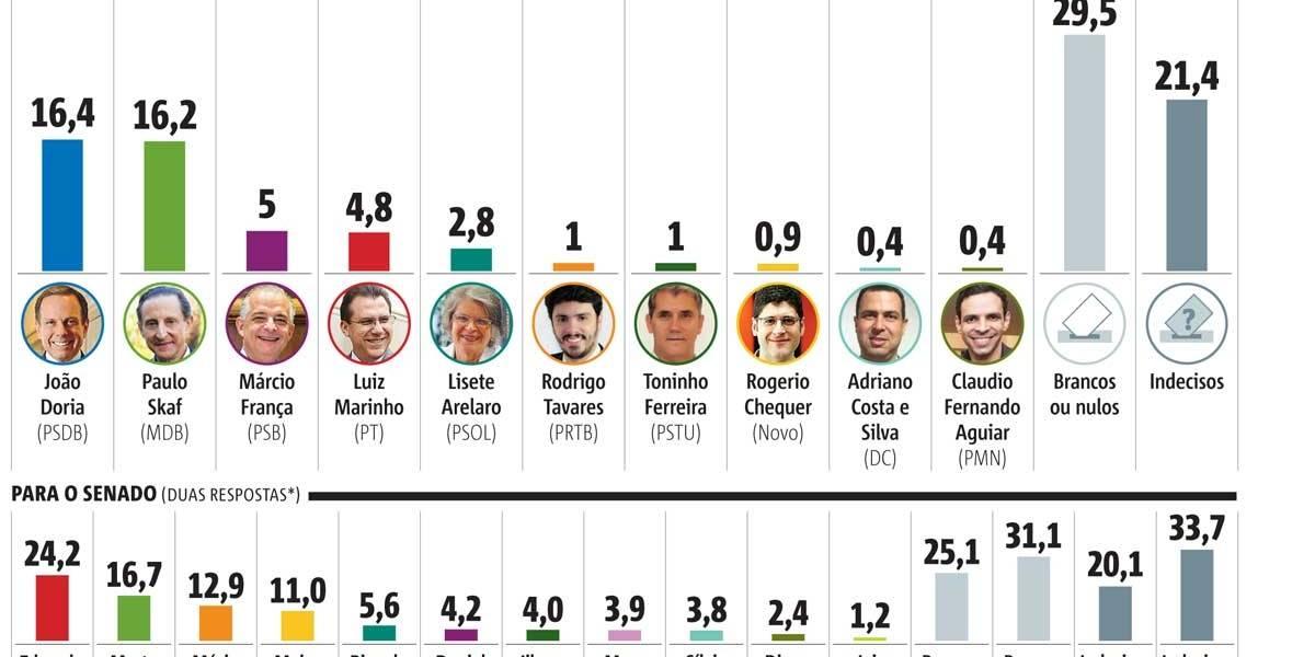 Eleição para o governo de SP tem liderança dividida, diz pesquisa