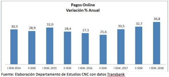 Pagos online CNC
