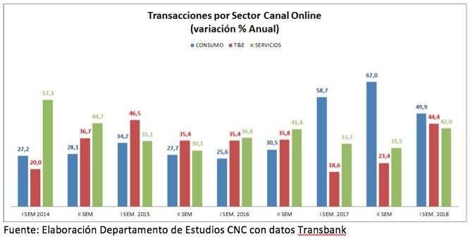 Transacciones online CNC