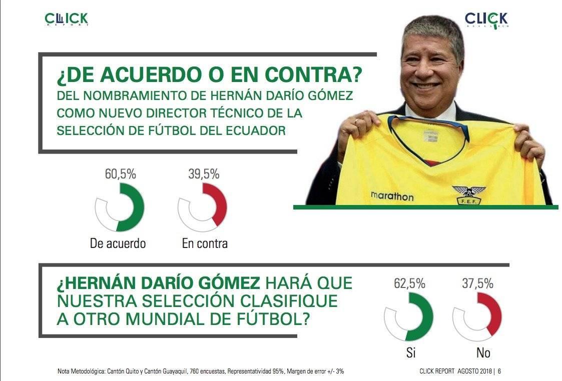 60,5 % de los ecuatorianos está de acuerdo con la contratación del