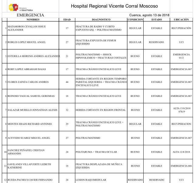 Estados de los pacientes del Hospital Regional Vicente Corral Moscoso