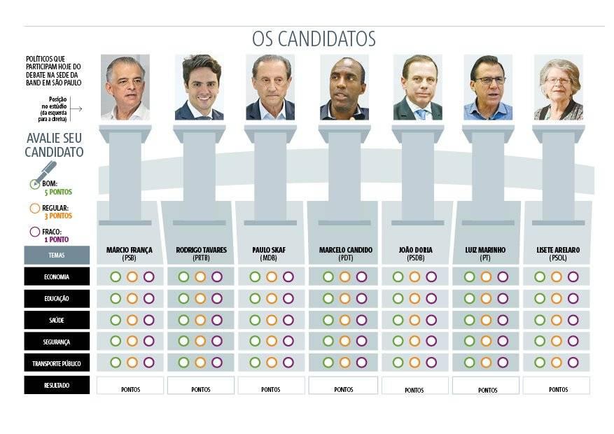 tabela candidatos