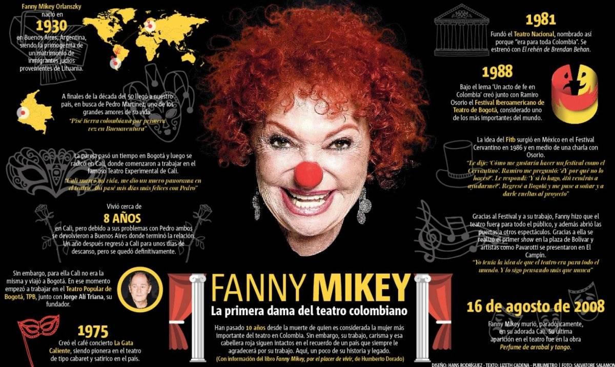 Infografía Fanny Mikey
