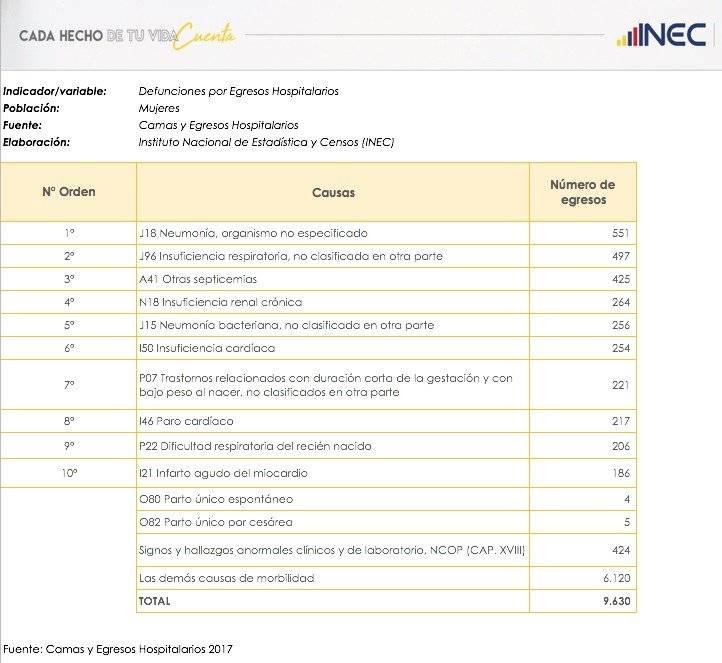 Las causas de las muertes hospitalarias en el Ecuador INEC