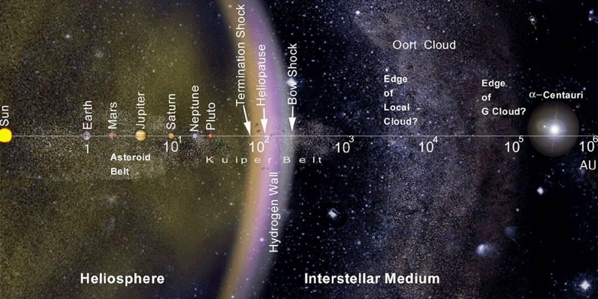 """Detectan una enorme """"estructura"""" en el borde de nuestro sistema solar"""