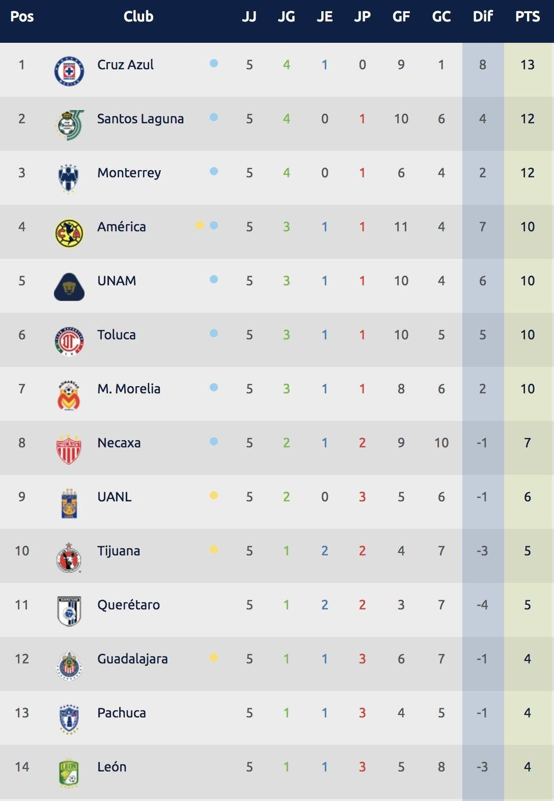 Tabla Jornada 5 Liga MX