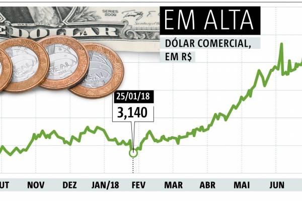 Arte cotação do dólar