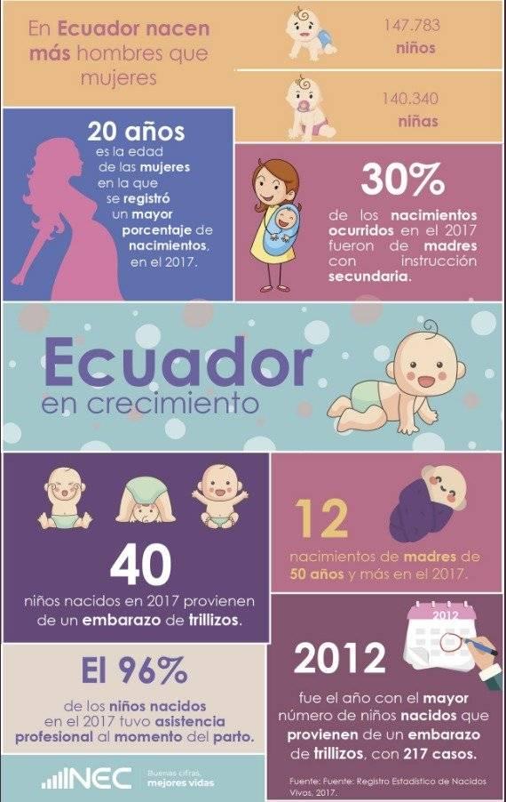 En Ecuador nacen más hombres que mujeres, según el INEC