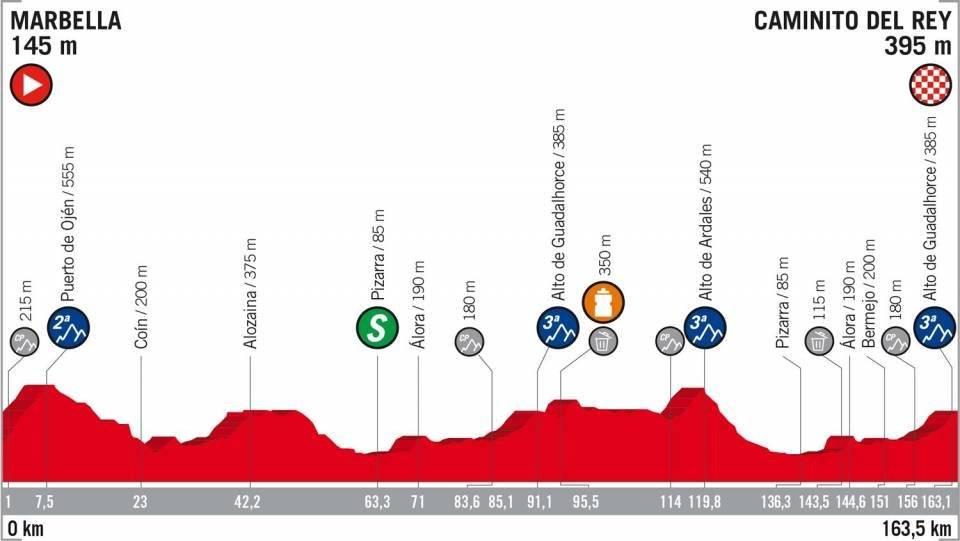 Perfil de la etapa 2 de la Vuelta a España