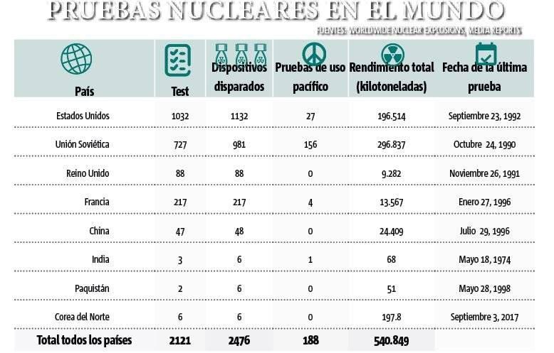 Pruebas nucleares en el mundo