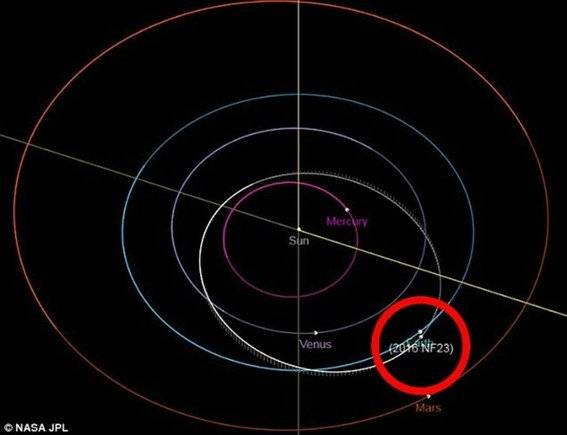 La trayectoria del asteroide