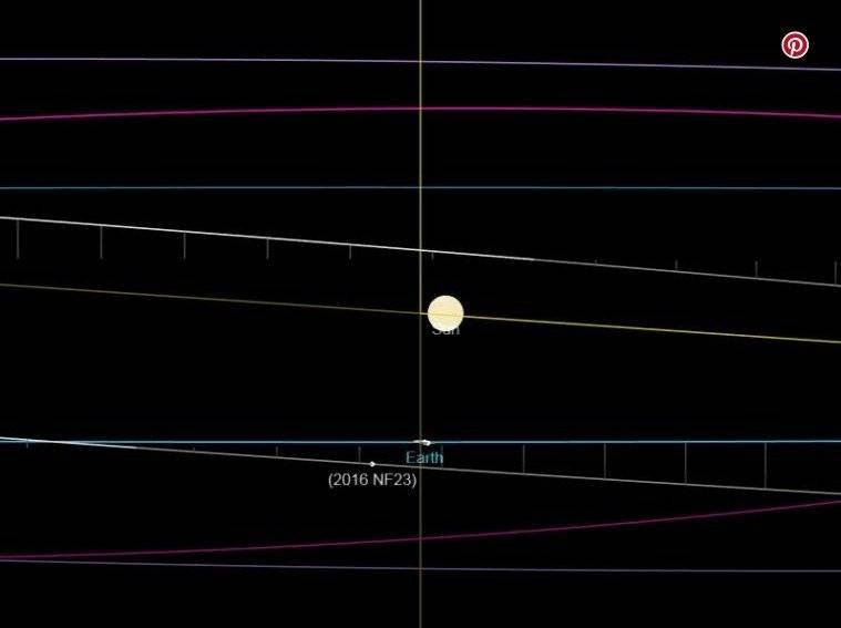 Asteroide 2016 NF 23 se acerca a la Tierra