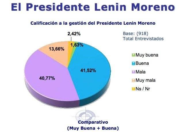 Aceptación presidente Lenín Moreno en agosto 2018