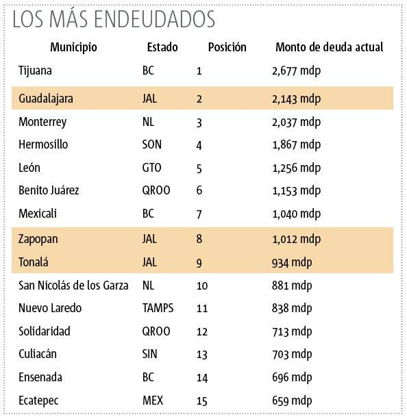 Batallan municipios de Jalisco para reducir pendientes financieros