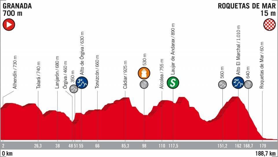 Etapa 5 de la Vuelta a España en vivo