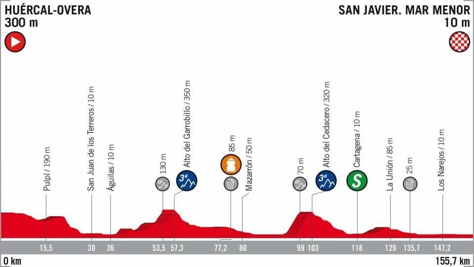 Etapa 6 de la Vuelta a España en vivo