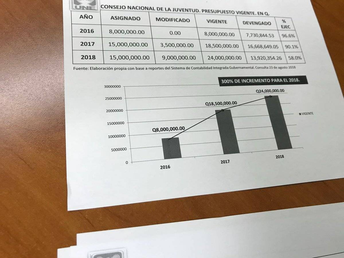 Presupuesto Conjuve