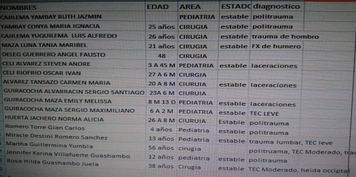 Ascienden a diez fallecidos y 16 heridos en accidente de tránsito en Azuay sector Gañadel Cortesía