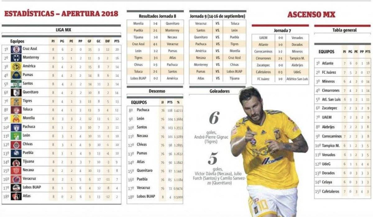 Estadísticas J8, Apertura 2018