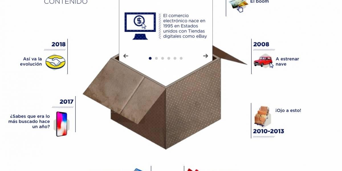 La evolución del e-commerce en Colombia
