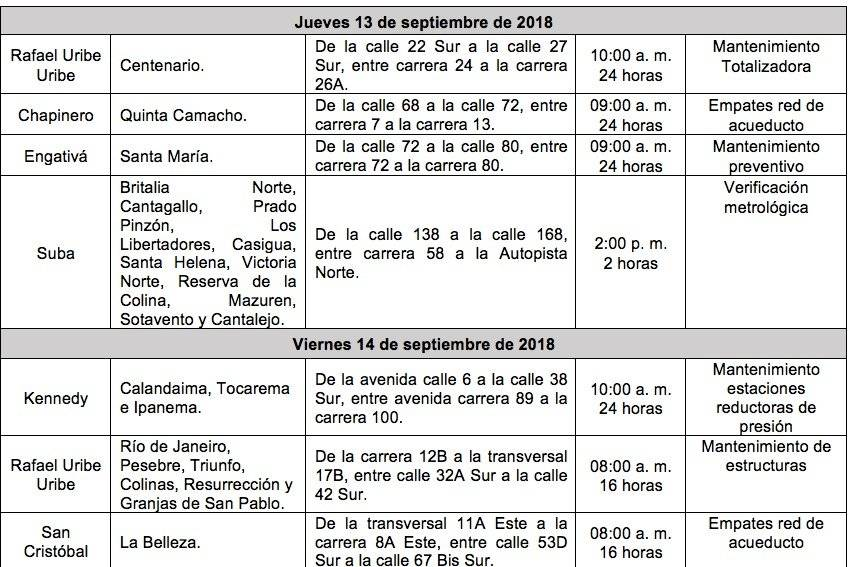 Cortes de agua en Bogotá Cortes de agua en Bogotá