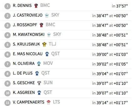 Clasificación de la etapa 16 de la Vuelta a España