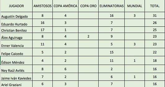 Enner Valencia ya es el quinto goleador histórico de la Selección Ecuatoriana