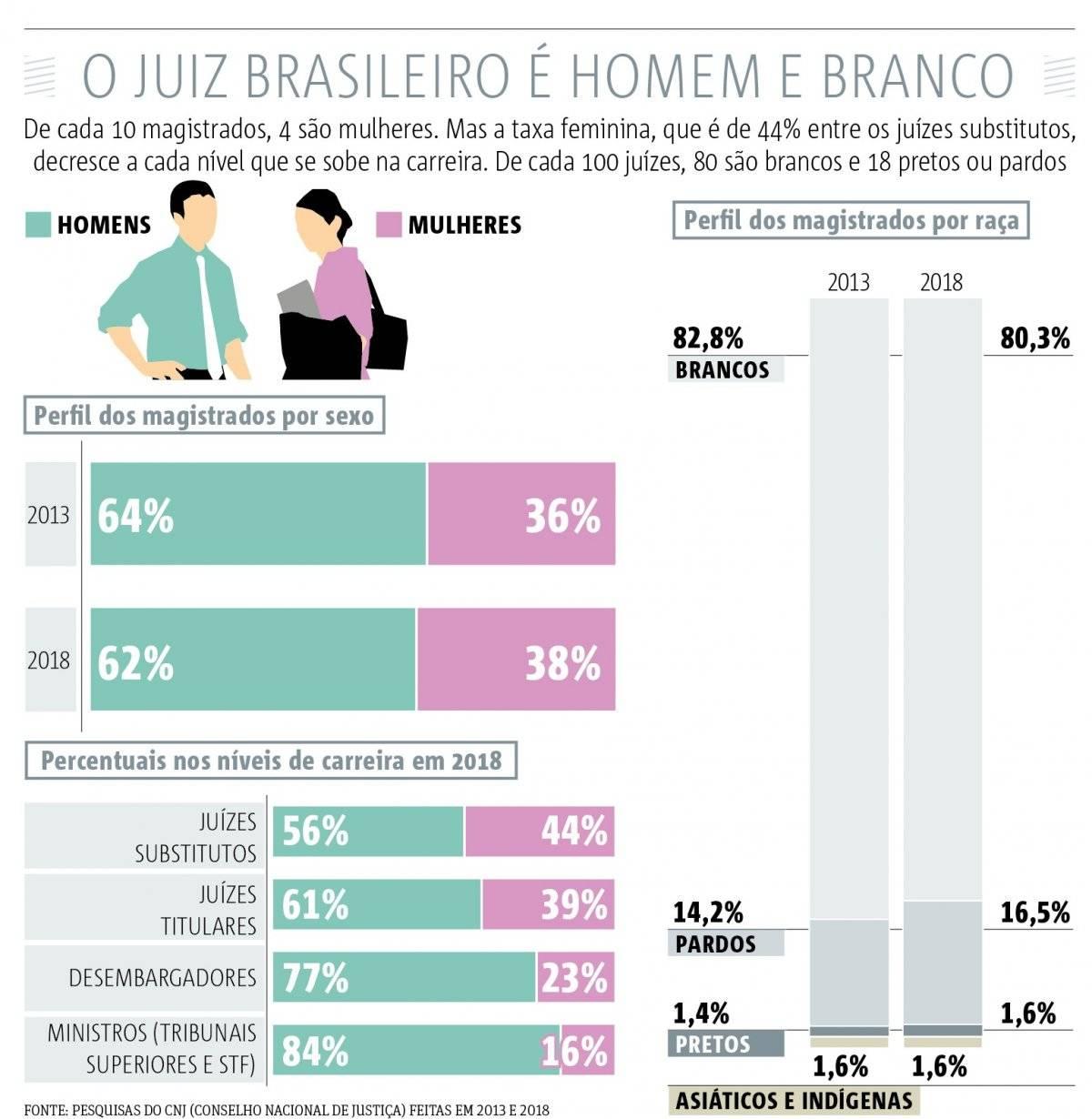 juiz brasileiro