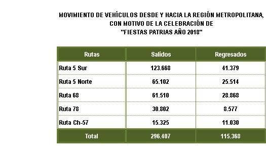 Balance de salida de autos de Santiago
