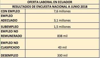 El INEC mide el trabajo de personas informales en Ecuador