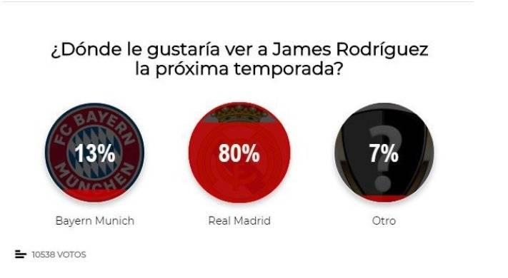 votación James