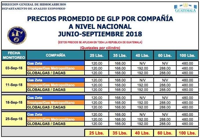 precio gas propano MEM septiembre 2018