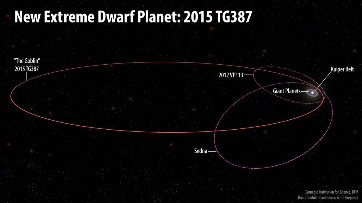 globin planeta enano sistema solar