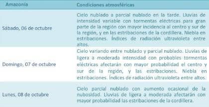 Pronóstico del Tiempo para la Región Amazónica
