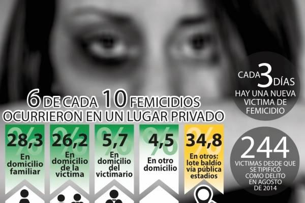 femicidio ecuador