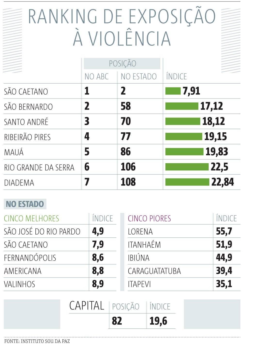 ranking violencia