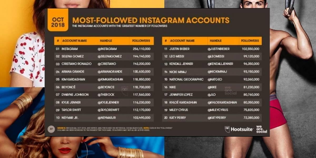 Estas son las 20 cuentas de Instagram más seguidas en este momento