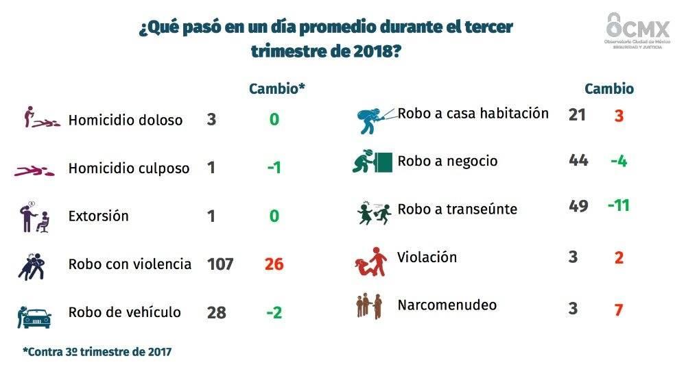 Delitos en la Ciudad de México