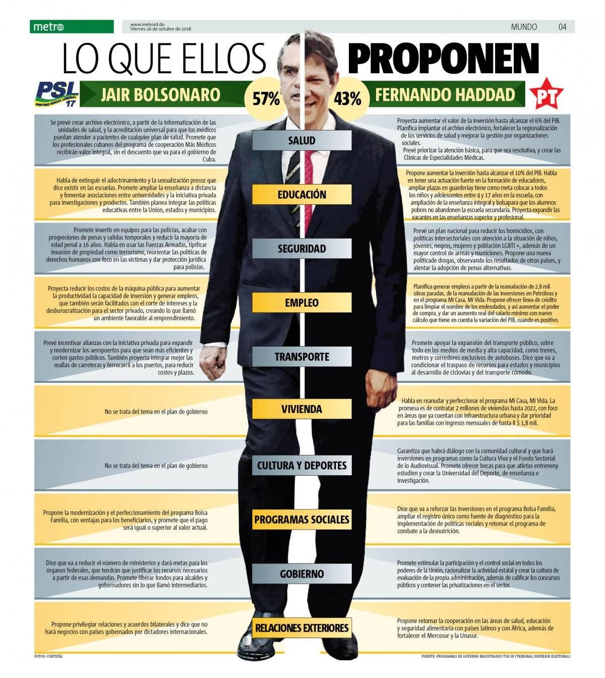 jair bolsonaro vs fernando haddad