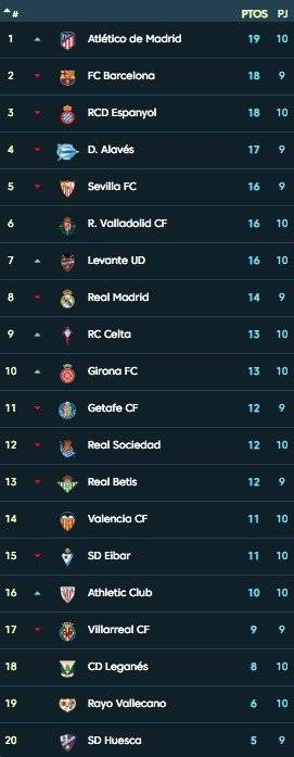 Tabla La Liga antes de Barcelona VS Real Madrid