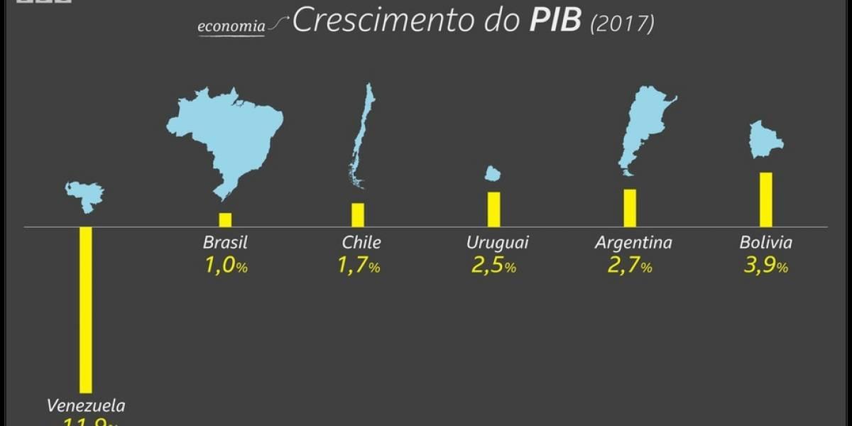 Governo Bolsonaro: o Brasil que novo presidente vai herdar em 10 gráficos