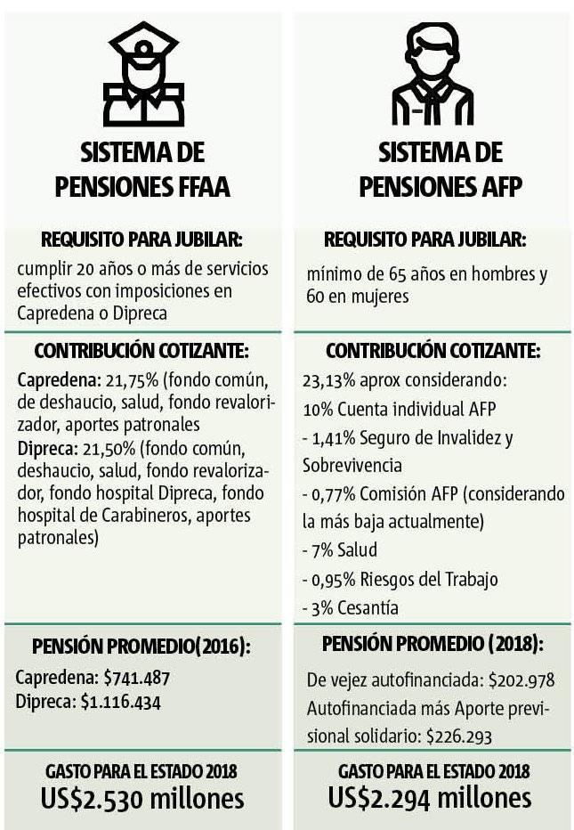 Infografía pensiones
