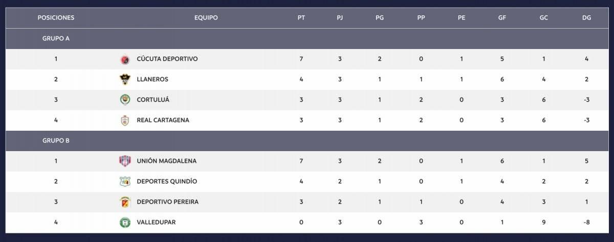Tabla de posiciones del Torneo Águila 2018